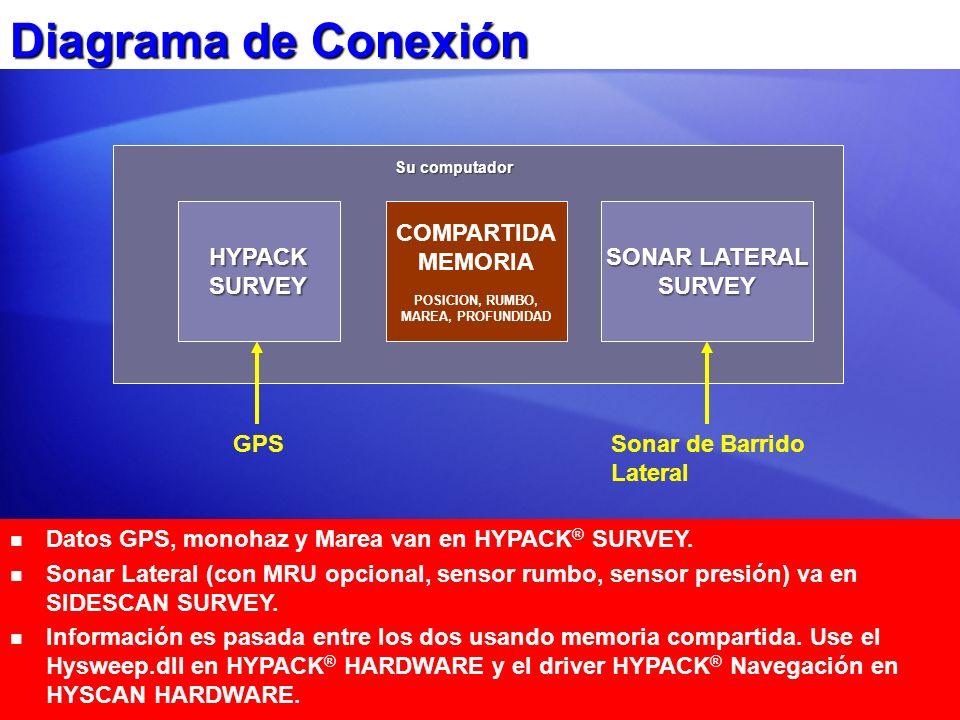 Diagrama de Conexión Datos GPS, monohaz y Marea van en HYPACK ® SURVEY. Sonar Lateral (con MRU opcional, sensor rumbo, sensor presión) va en SIDESCAN