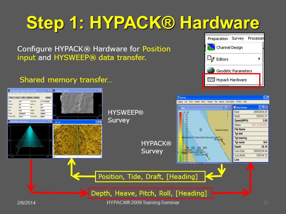 2/6/2014 31HYPACK® 2009 Training Seminar Step 1: HYPACK® Hardware Configure HYPACK® Hardware for Position input and HYSWEEP® data transfer. Position,