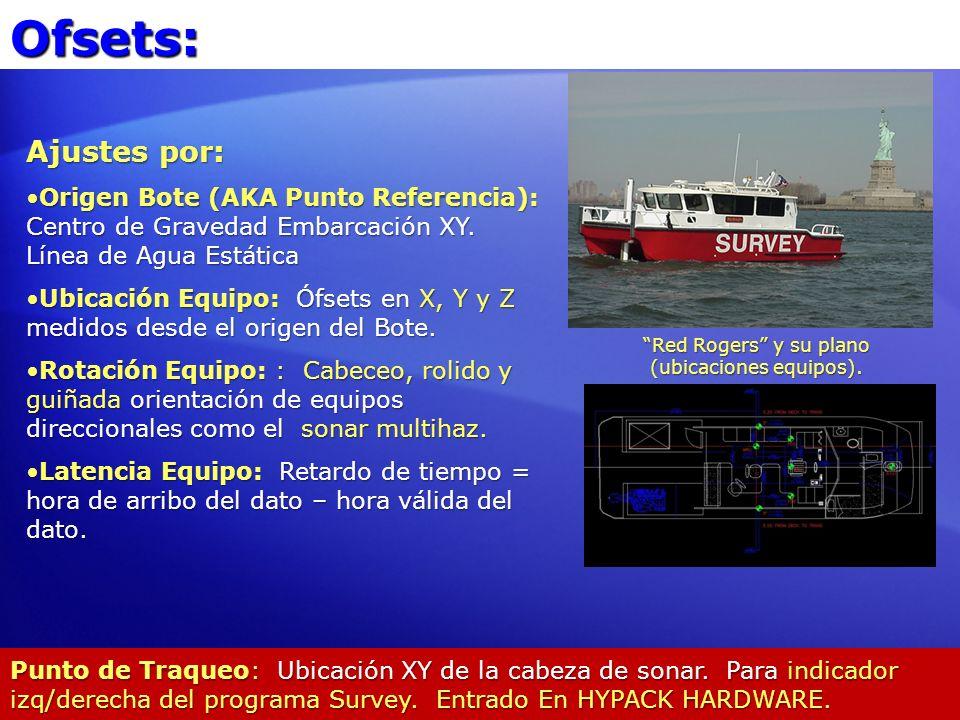 Ofsets: Ajustes por: Origen Bote (AKA Punto Referencia): Centro de Gravedad Embarcación XY. Línea de Agua EstáticaOrigen Bote (AKA Punto Referencia):