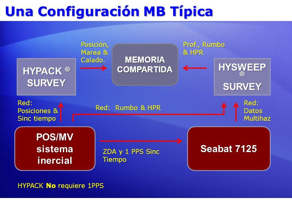 MEMORIA COMPARTIDA Una Configuración MB Típica HYPACK ® SURVEY HYSWEEP ® SURVEY POS/MV sistema inercial Seabat 7125 ZDA y 1 PPS Sinc Tiempo Posición,