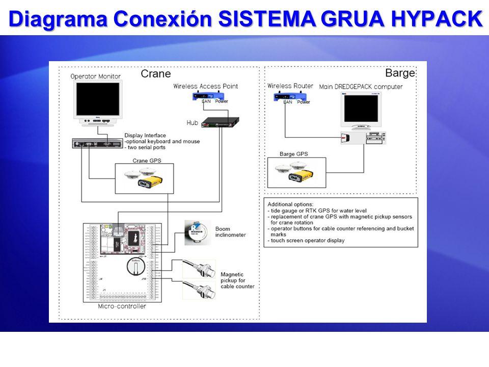 Interfaz Web HCS Recibe datos desde todos los sensores: Inclinómetro Sensores Proximidad o Sensores Ópticos Pasa datos GPS Puede ser configurado y calibrado a través de una interfaz de exploración web
