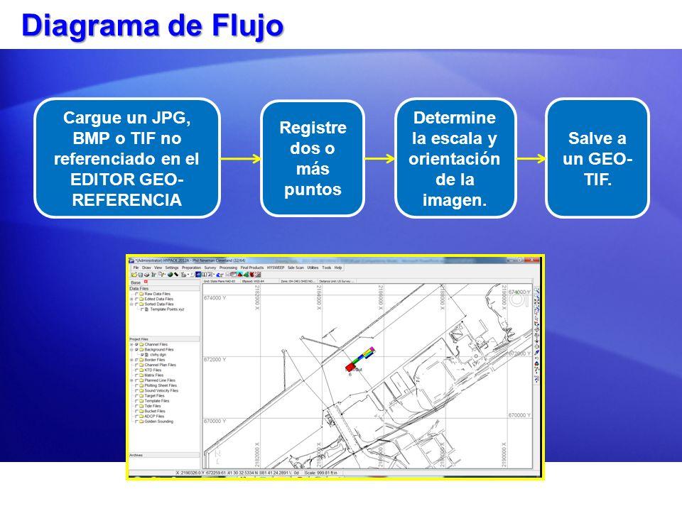 Diagrama de Flujo Cargue un JPG, BMP o TIF no referenciado en el EDITOR GEO- REFERENCIA Registre dos o más puntos Determine la escala y orientación de