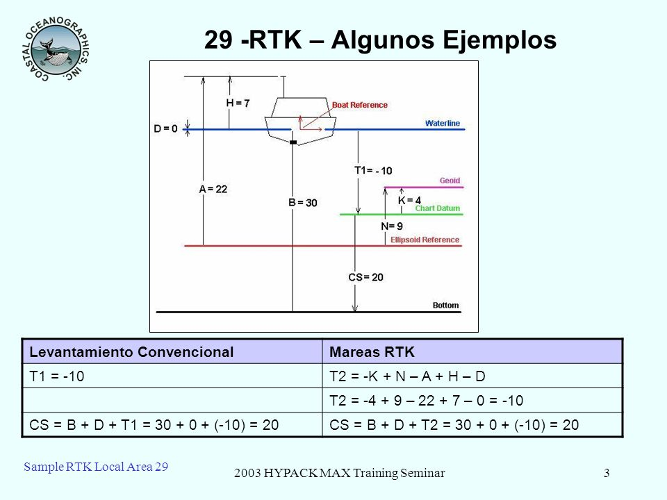 2003 HYPACK MAX Training Seminar4 Sample RTK Local Area 29 29 – RTK: Otra situacion COnfiguracion Original RTKEl barco se mueve 1m hacia abajo T2 = -K + N – A + H – D T2 = -4 + 9 – 22 + 7 – 0 = -10T2 = -4 + 9 – 21 + 7 – 1 = -10 CS = B + D + T1 = 30 + 0 + (-10) = 20CS = B + D + T2 = 29 + 1 + (-10) = 20