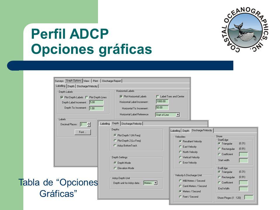 Perfil ADCP Opciones gráficas Tabla de Opciones Gráficas