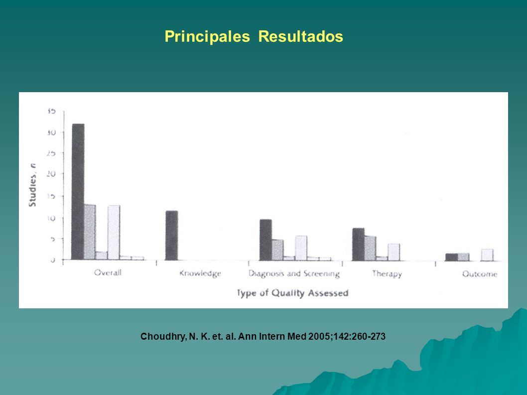 Choudhry, N. K. et. al. Ann Intern Med 2005;142:260-273 Principales Resultados