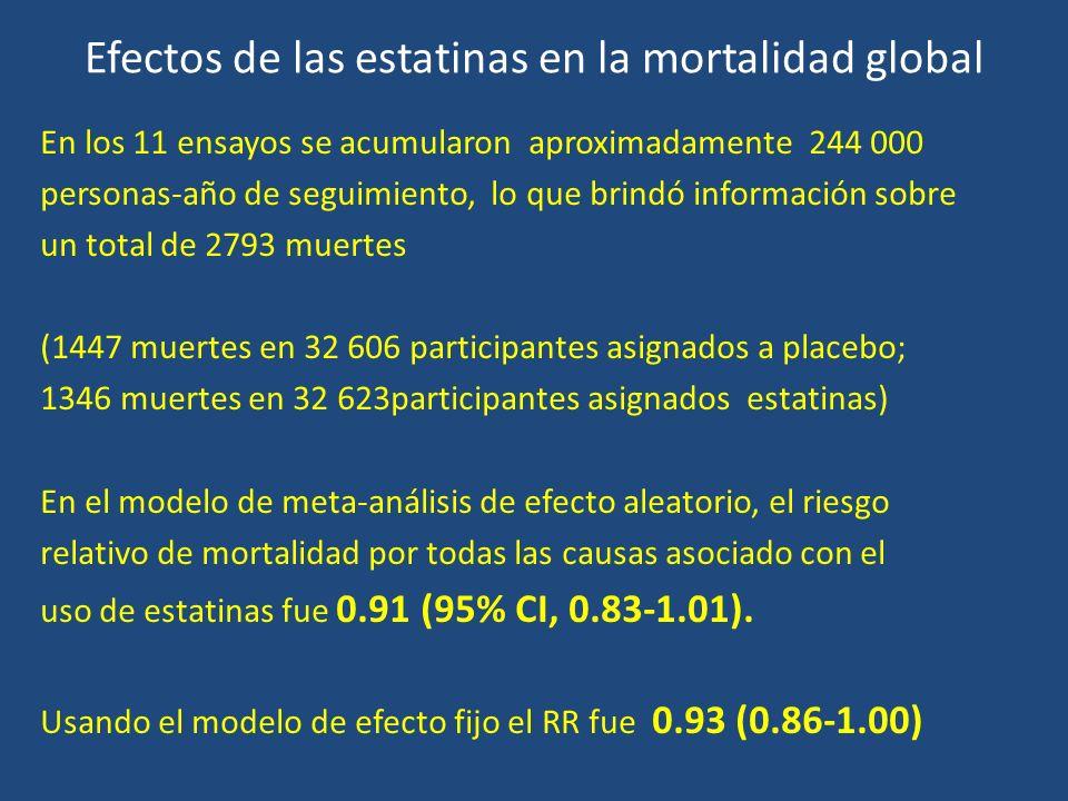 Efectos de las estatinas en la mortalidad global En los 11 ensayos se acumularon aproximadamente 244 000 personas-año de seguimiento, lo que brindó in