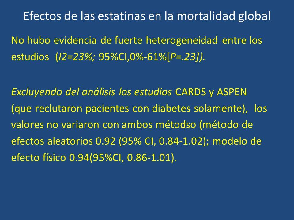 Efectos de las estatinas en la mortalidad global No hubo evidencia de fuerte heterogeneidad entre los estudios (I2=23%; 95%CI,0%-61%[P=.23]). Excluyen