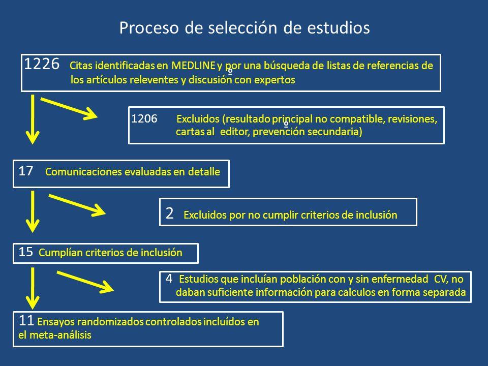 Proceso de selección de estudios 1226 Citas identificadas en MEDLINE y por una búsqueda de listas de referencias de los artículos releventes y discusi