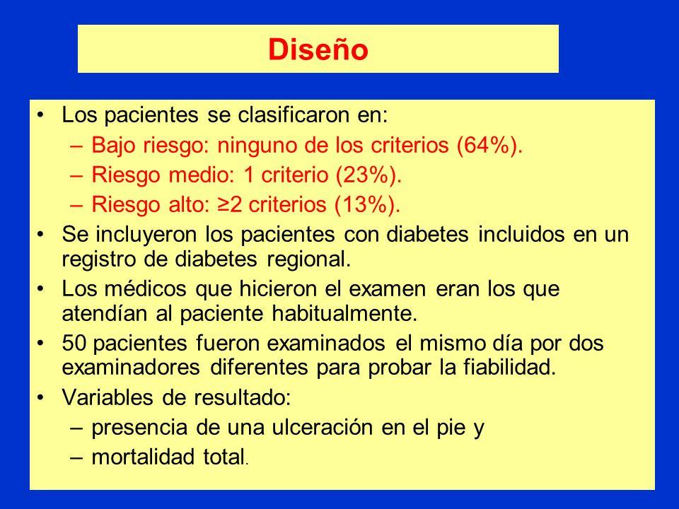 Diseño Los pacientes se clasificaron en: –Bajo riesgo: ninguno de los criterios (64%).