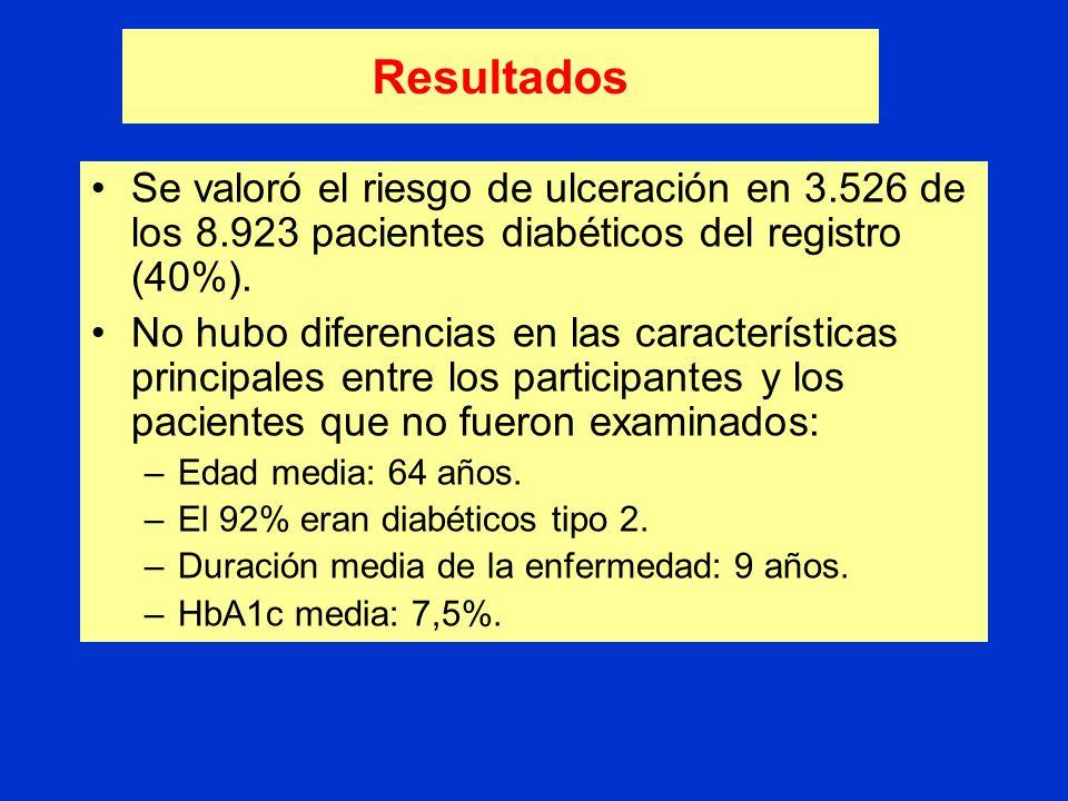 Diseño Los pacientes se clasificaron en: –Bajo riesgo: ninguno de los criterios (64%). –Riesgo medio: 1 criterio (23%). –Riesgo alto: 2 criterios (13%
