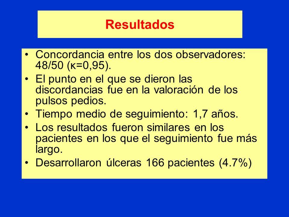 Resultados Se valoró el riesgo de ulceración en 3.526 de los 8.923 pacientes diabéticos del registro (40%). No hubo diferencias en las características