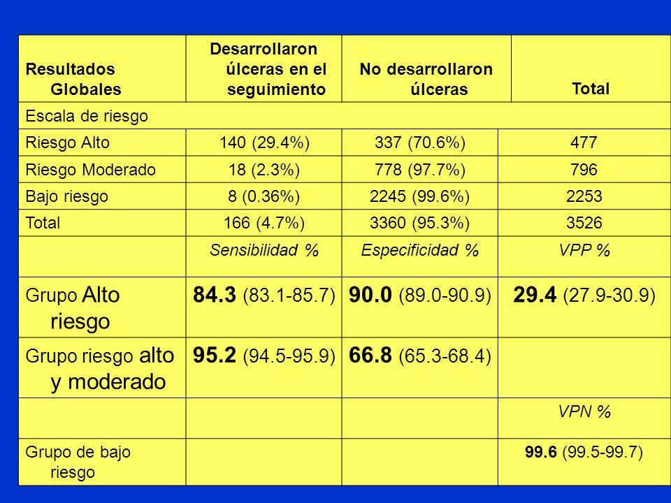 Resultados Globales Desarrollaron úlceras en el seguimiento No desarrollaron úlcerasTotal Escala de riesgo Riesgo Alto140 (29.4%)337 (70.6%)477 Riesgo Moderado18 (2.3%)778 (97.7%)796 Bajo riesgo8 (0.36%)2245 (99.6%)2253 Total166 (4.7%)3360 (95.3%)3526 Sensibilidad %Especificidad %VPP % Grupo Alto riesgo 84.3 (83.1-85.7) 90.0 (89.0-90.9) 29.4 (27.9-30.9) Grupo riesgo alto y moderado 95.2 (94.5-95.9) 66.8 (65.3-68.4) VPN % Grupo de bajo riesgo 99.6 (99.5-99.7)