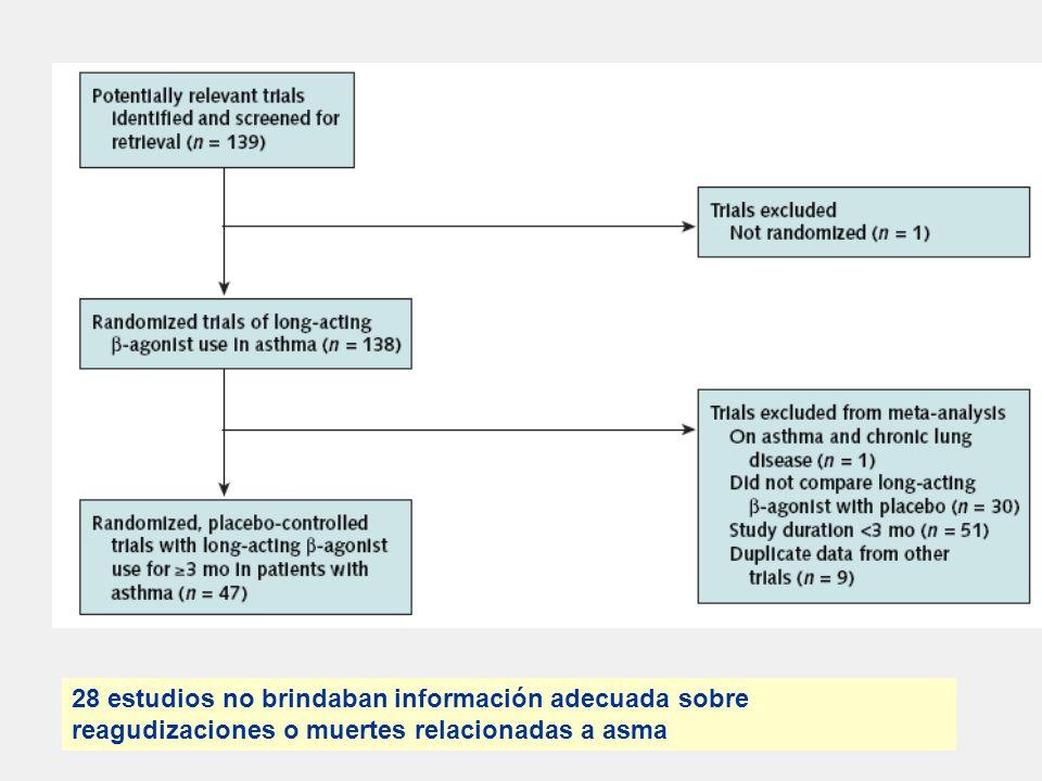 . 28 estudios no brindaban información adecuada sobre reagudizaciones o muertes relacionadas a asma