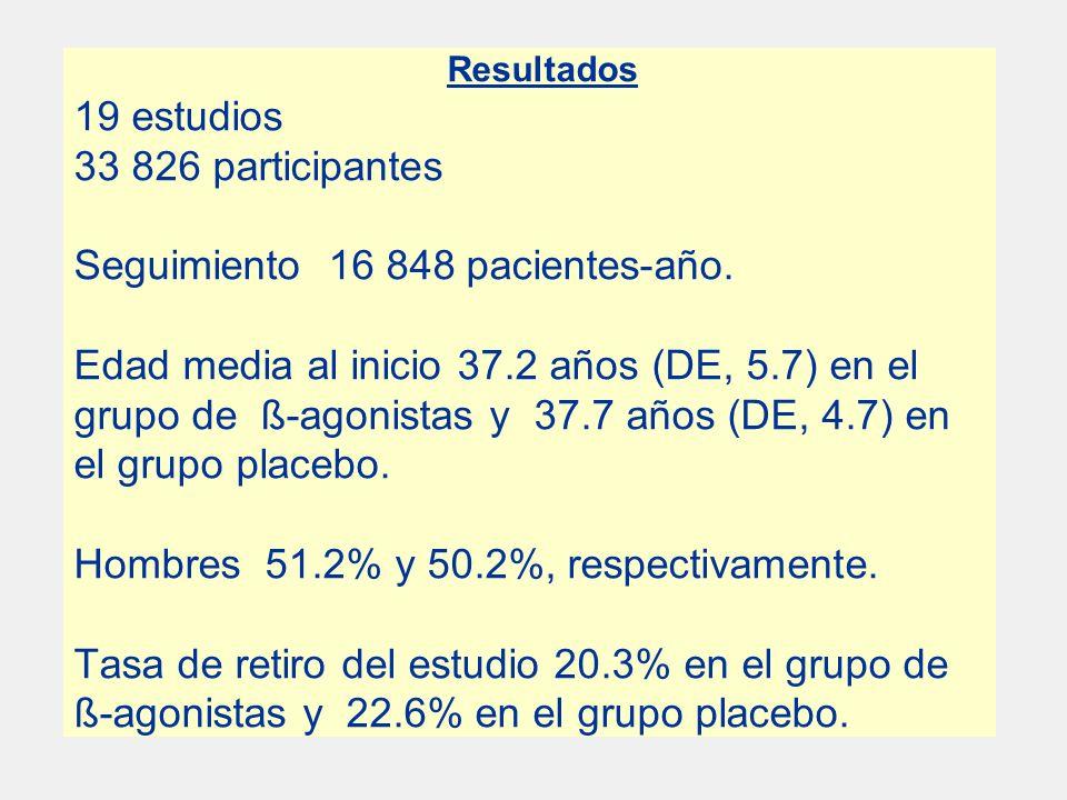 Resultados 19 estudios 33 826 participantes Seguimiento 16 848 pacientes-año.