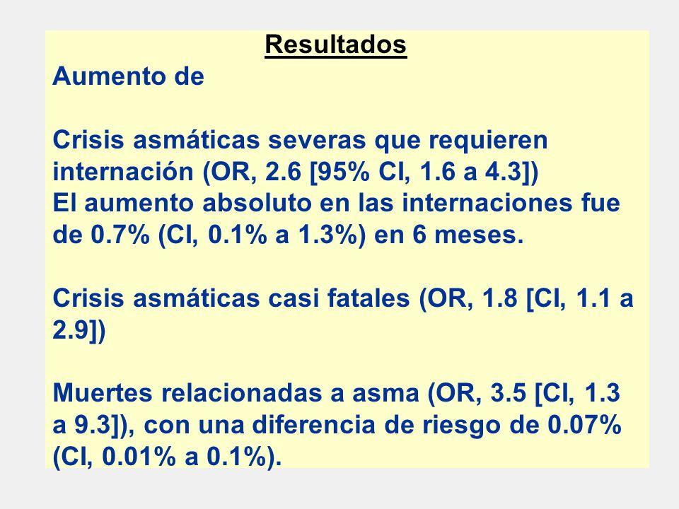 Resultados Aumento de Crisis asmáticas severas que requieren internación (OR, 2.6 [95% CI, 1.6 a 4.3]) El aumento absoluto en las internaciones fue de 0.7% (CI, 0.1% a 1.3%) en 6 meses.