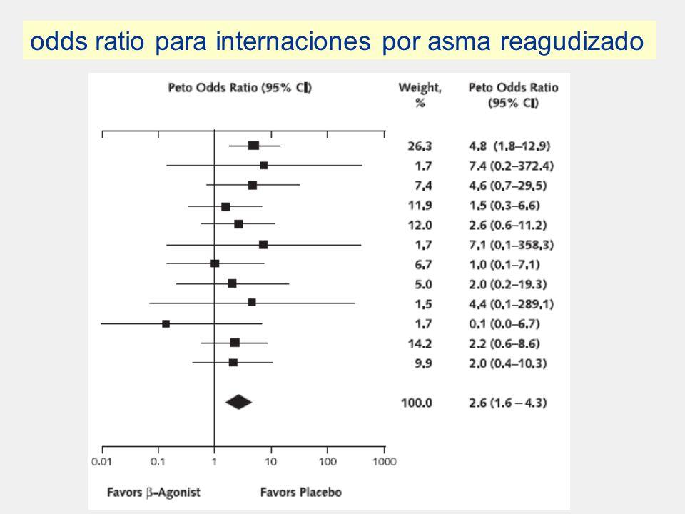 . odds ratio para internaciones por asma reagudizado