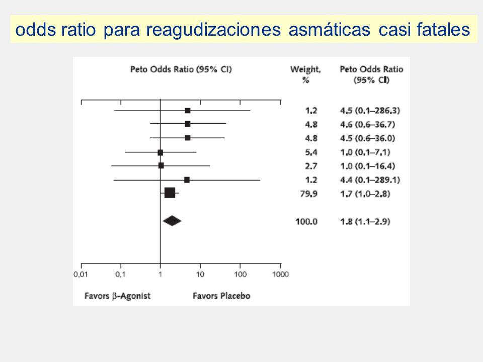 . odds ratio para reagudizaciones asmáticas casi fatales