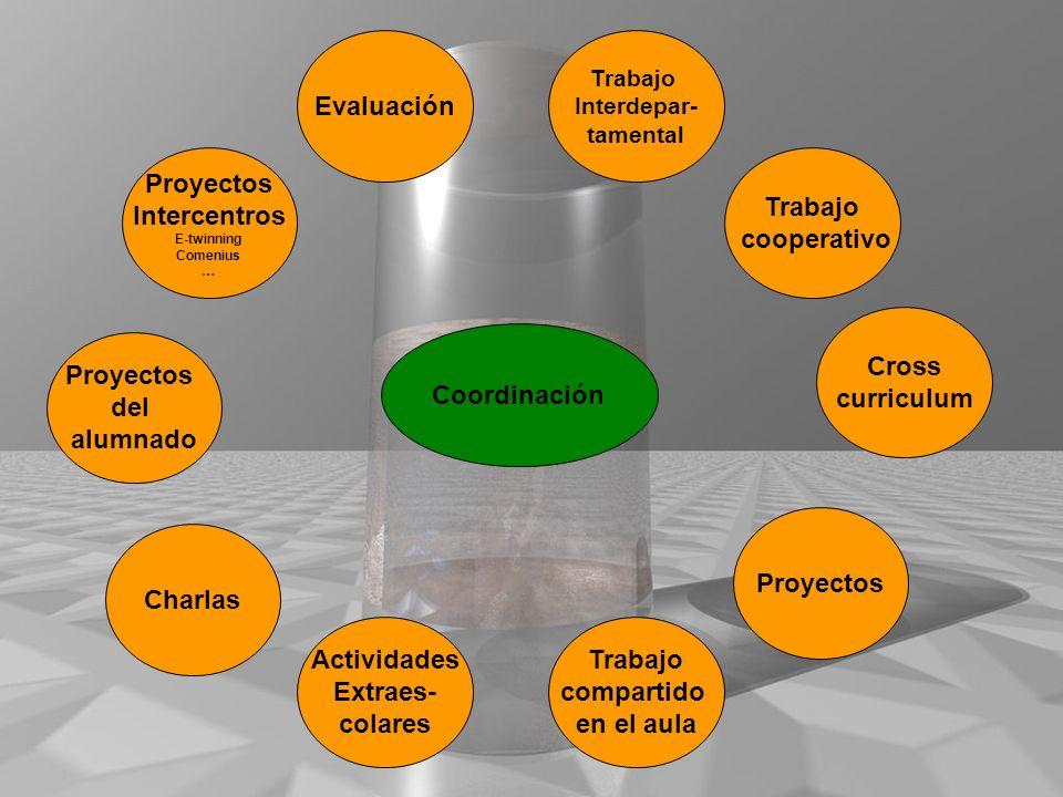 Coordinación Proyectos Intercentros E-twinning Comenius … Evaluación Trabajo compartido en el aula Actividades Extraes- colares Trabajo Interdepar- ta
