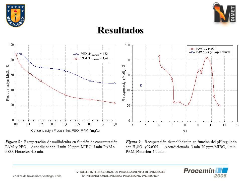 Resultados Figura 8 Figura 8 : Recuperación de molibdenita en función de concentración PAM y PEO. Acondicionada 3 min 70 ppm MIBC, 5 min PAM o PEO, Fl