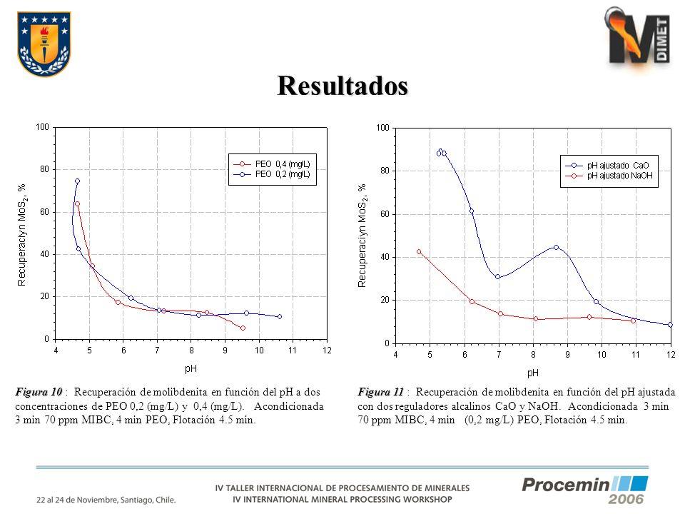Resultados Figura 10 Figura 10 : Recuperación de molibdenita en función del pH a dos concentraciones de PEO 0,2 (mg/L) y 0,4 (mg/L). Acondicionada 3 m