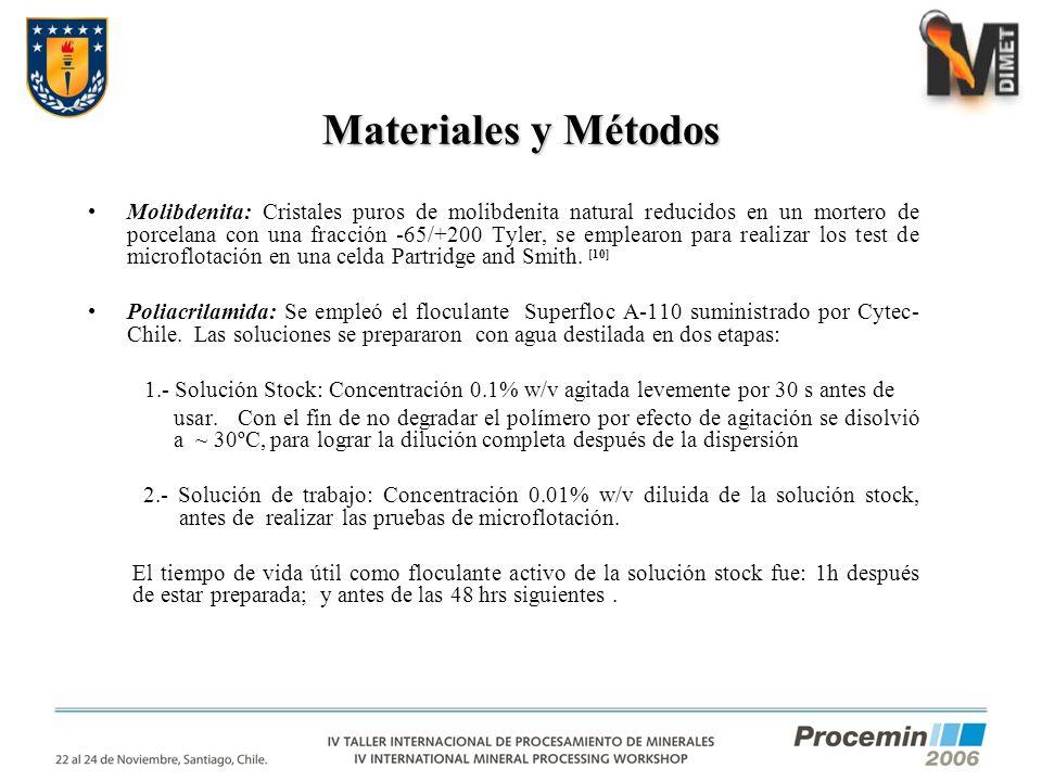 Materiales y Métodos Molibdenita: Cristales puros de molibdenita natural reducidos en un mortero de porcelana con una fracción -65/+200 Tyler, se empl