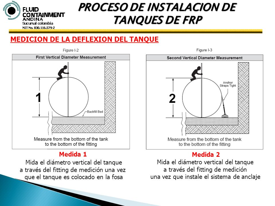 PROCESO DE INSTALACION DE TANQUES DE FRP MEDICION DE LA DEFLEXION DEL TANQUE Mida el diámetro vertical del tanque a través del fitting de medición una