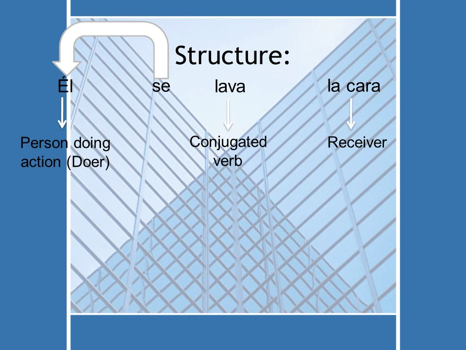 Structure: Él Person doing action (Doer) se lava Conjugated verb la cara Receiver