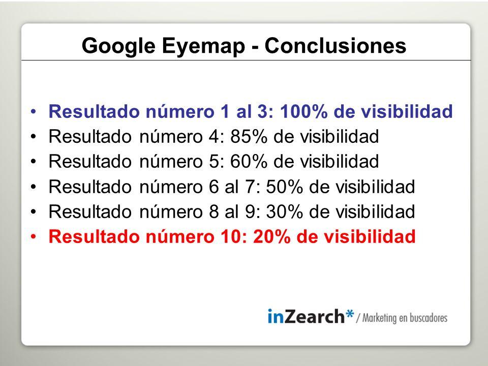 Resultado número 1 al 3: 100% de visibilidad Resultado número 4: 85% de visibilidad Resultado número 5: 60% de visibilidad Resultado número 6 al 7: 50% de visibilidad Resultado número 8 al 9: 30% de visibilidad Resultado número 10: 20% de visibilidad Google Eyemap - Conclusiones
