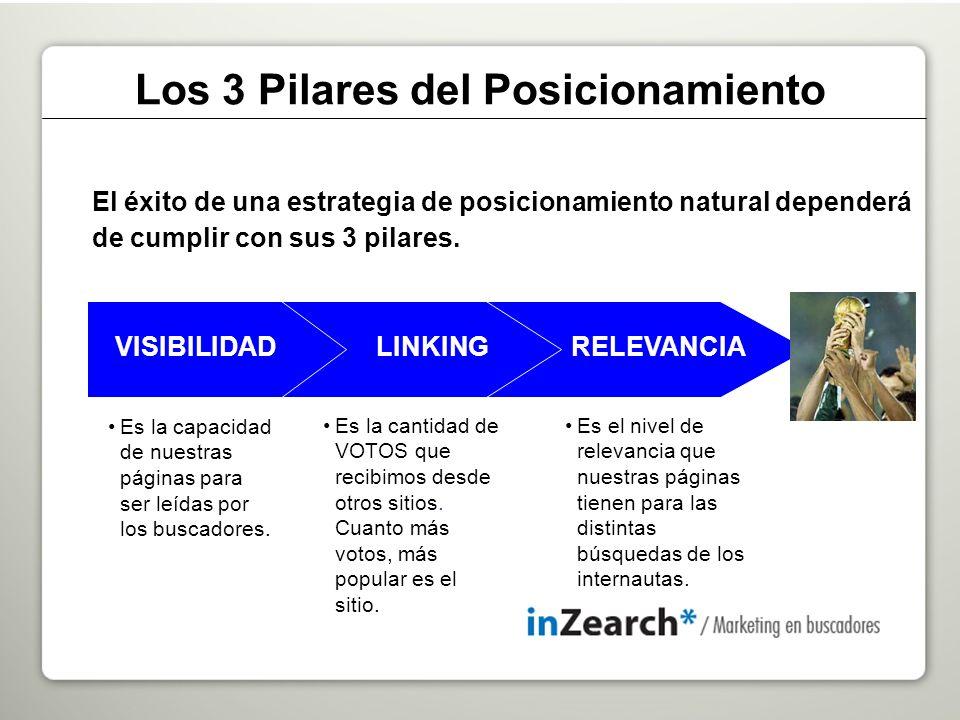 RELEVANCIA Es el nivel de relevancia que nuestras páginas tienen para las distintas búsquedas de los internautas.