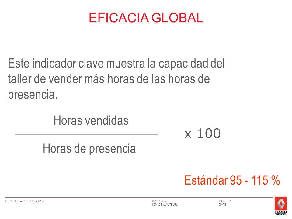 DIRECTION NOM DE LAUTEUR TITRE DE LA PRESENTATIONPAGE 11 DATE EFICACIA GLOBAL Este indicador clave muestra la capacidad del taller de vender más horas de las horas de presencia.
