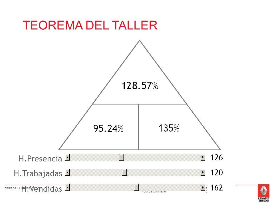 DIRECTION NOM DE LAUTEUR TITRE DE LA PRESENTATIONPAGE 13 DATE H.Presencia H.Trabajadas H.Vendidas TEOREMA DEL TALLER