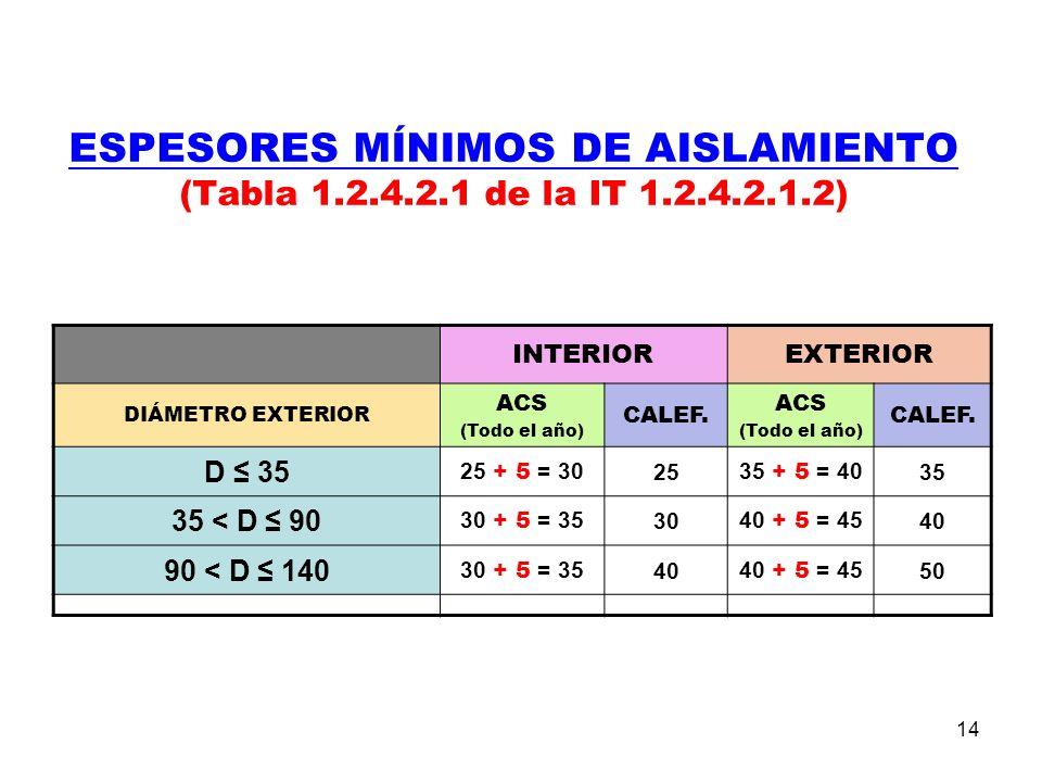 14 ESPESORES MÍNIMOS DE AISLAMIENTO (Tabla 1.2.4.2.1 de la IT 1.2.4.2.1.2) INTERIOREXTERIOR DIÁMETRO EXTERIOR ACS (Todo el año) CALEF.