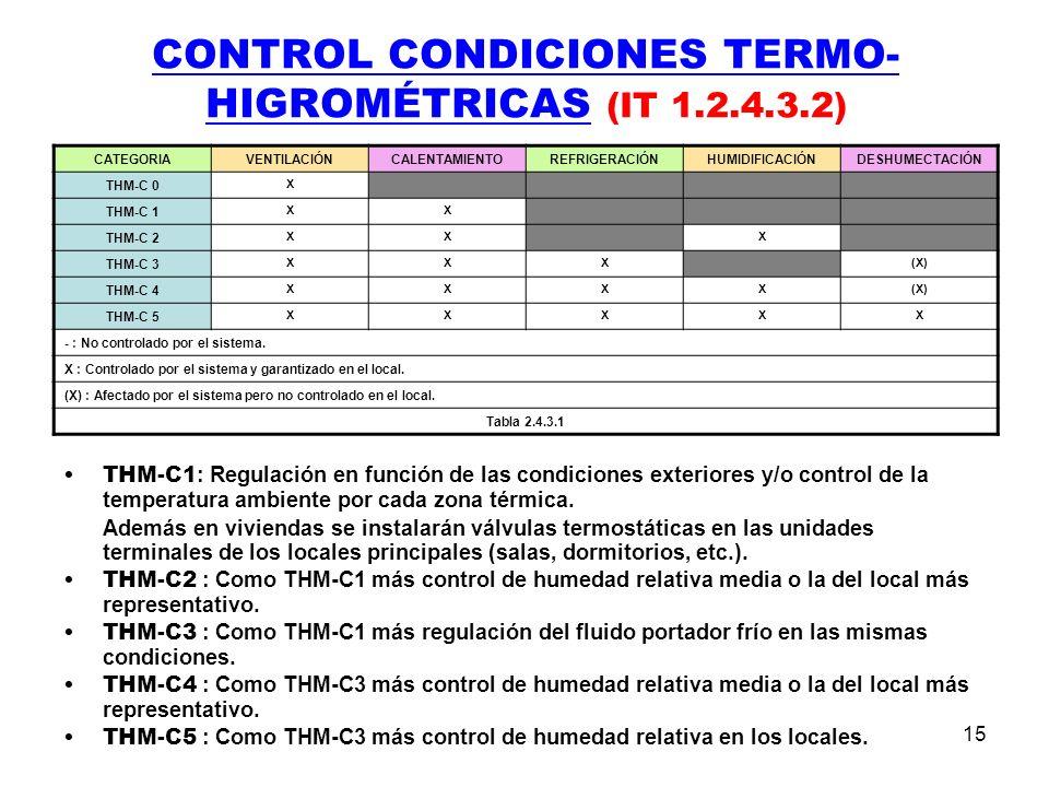 15 CONTROL CONDICIONES TERMO- HIGROMÉTRICAS (IT 1.2.4.3.2) THM-C1 : Regulación en función de las condiciones exteriores y/o control de la temperatura ambiente por cada zona térmica.