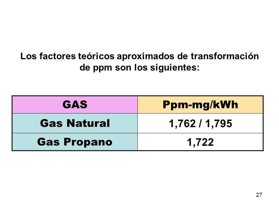 27 Los factores teóricos aproximados de transformación de ppm son los siguientes: GASPpm-mg/kWh Gas Natural 1,762 / 1,795 Gas Propano 1,722