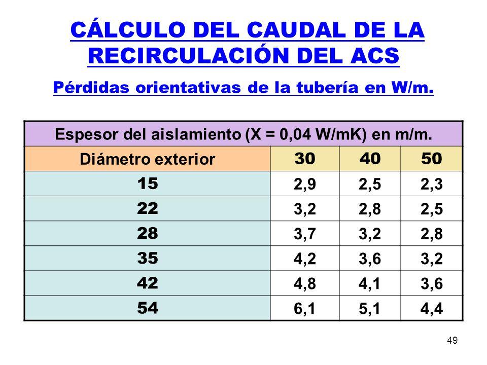 49 CÁLCULO DEL CAUDAL DE LA RECIRCULACIÓN DEL ACS Pérdidas orientativas de la tubería en W/m.