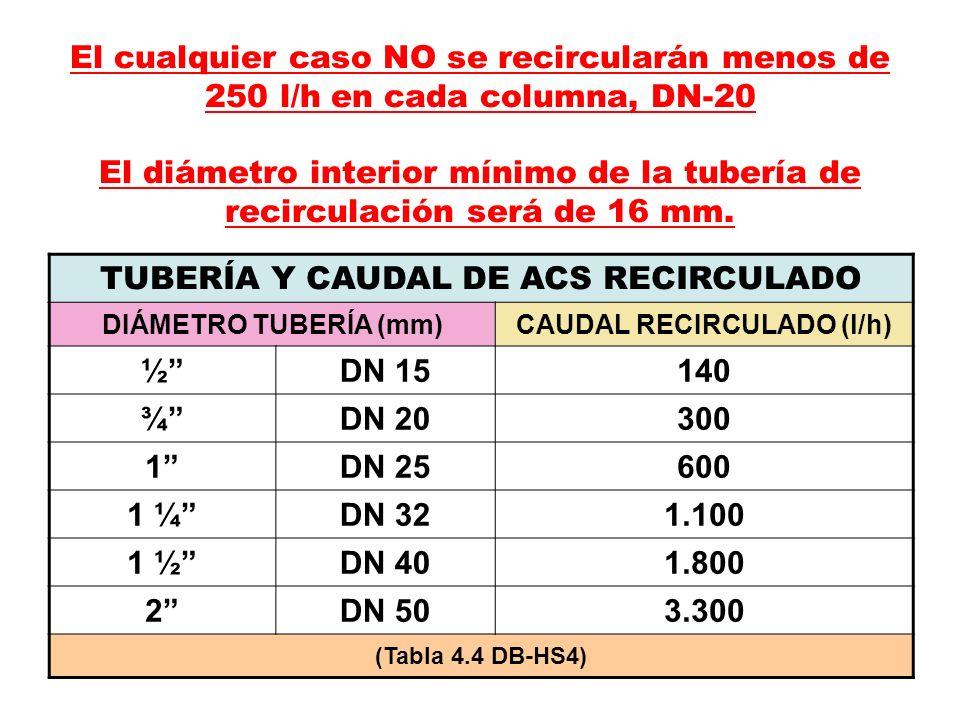 51 El cualquier caso NO se recircularán menos de 250 l/h en cada columna, DN-20 El diámetro interior mínimo de la tubería de recirculación será de 16 mm.