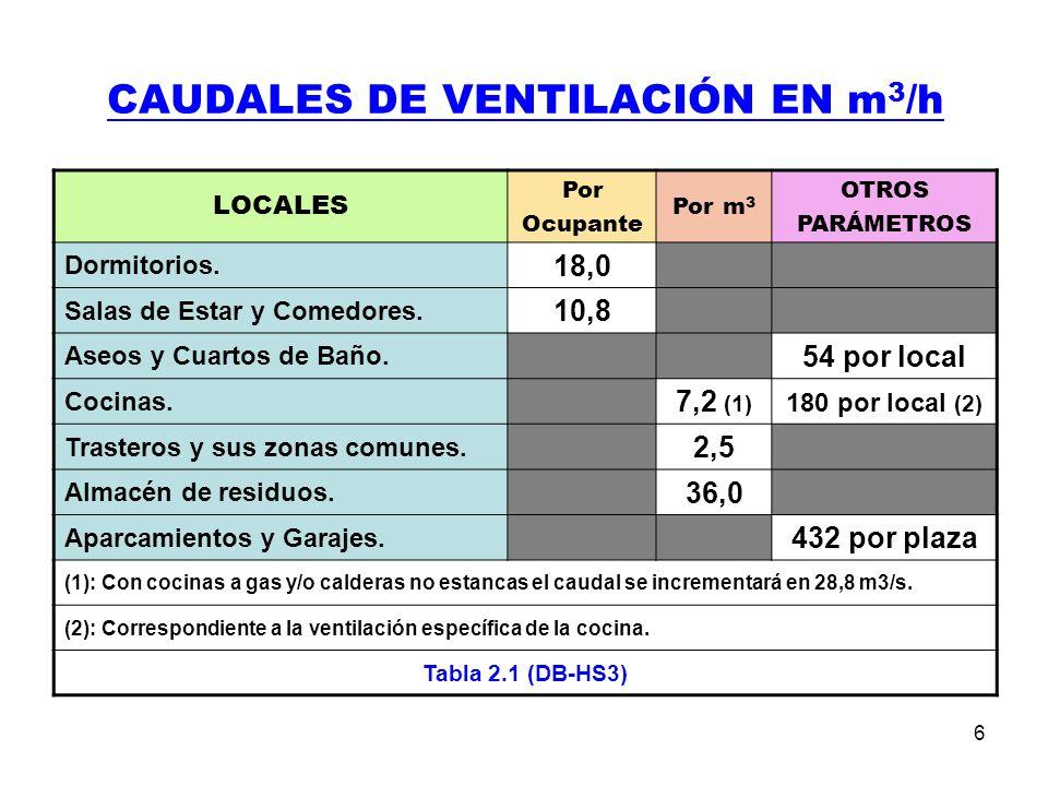 6 CAUDALES DE VENTILACIÓN EN m 3 /h LOCALES Por Ocupante Por m 3 OTROS PARÁMETROS Dormitorios.