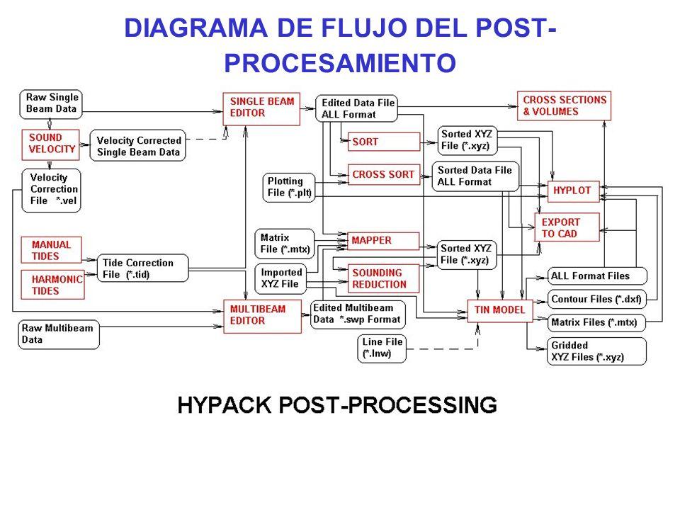 DIAGRAMA DE FLUJO DEL POST- PROCESAMIENTO