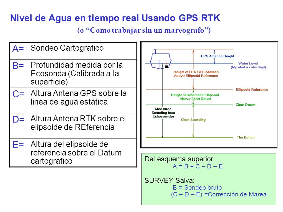 Nivel de Agua en tiempo real Usando GPS RTK Del esquema superior: A = B + C – D – E SURVEY Salva: B = Sondeo bruto (C – D – E) =Corrección de Marea A=
