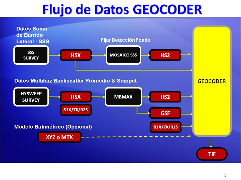 81X/7K/R2S Flujo de Datos GEOCODER Flujo de Datos GEOCODER 3 SSS SURVEY HYSWEEP SURVEY HSX GEOCODER MOSAICO SSS HS2 XYZ o MTX Datos Sonar de Barrido L