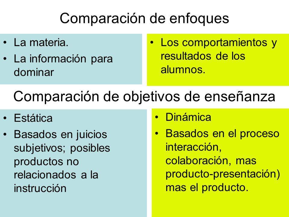 Comparación de enfoques La materia. La información para dominar Los comportamientos y resultados de los alumnos. Comparación de objetivos de enseñanza