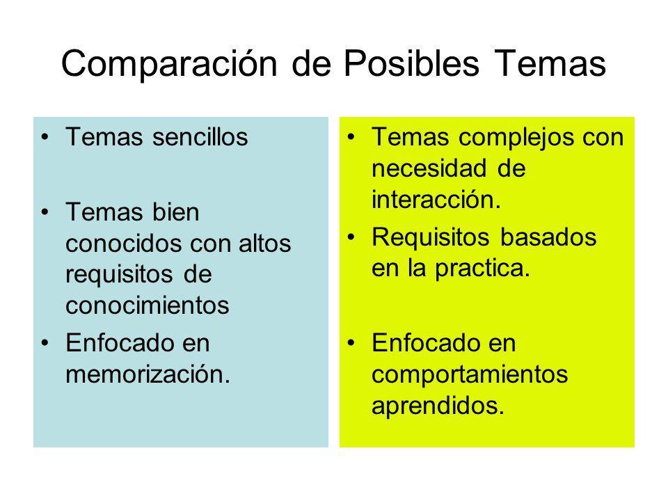 Comparación de Posibles Temas Temas sencillos Temas bien conocidos con altos requisitos de conocimientos Enfocado en memorización. Temas complejos con