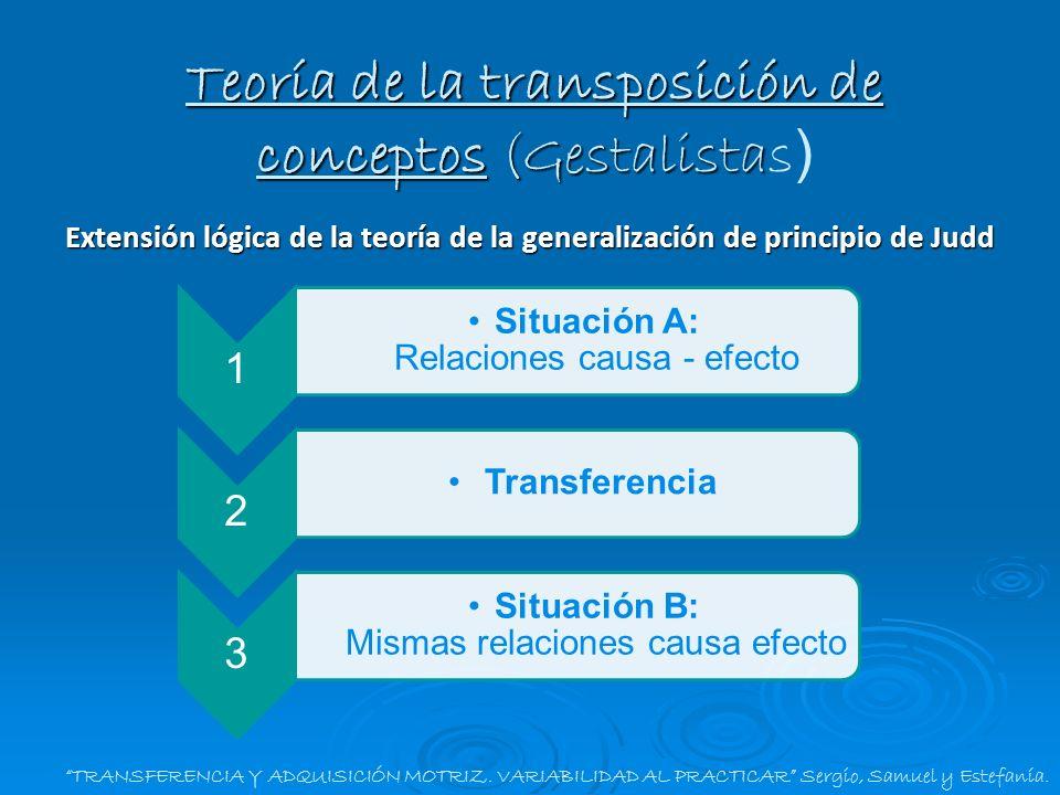 Extensión lógica de la teoría de la generalización de principio de Judd TRANSFERENCIA Y ADQUISICIÓN MOTRIZ. VARIABILIDAD AL PRACTICAR Sergio, Samuel y