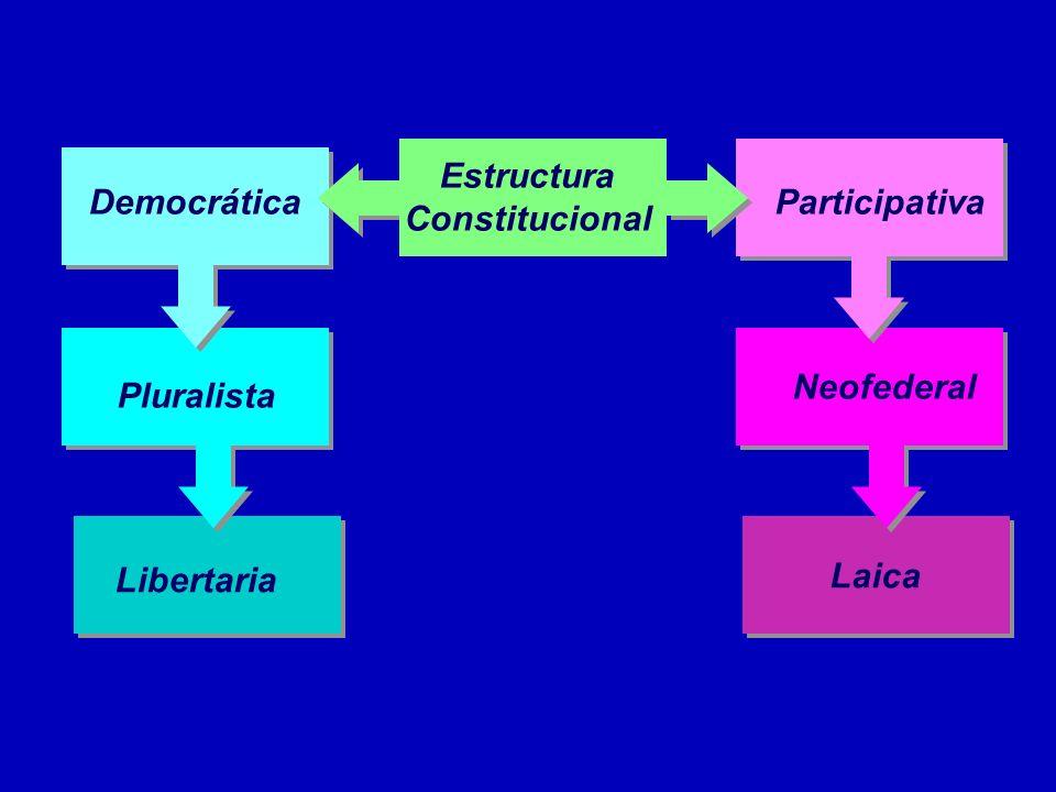 Democrática Participativa PluralistaNeofederal Laica Libertaria Estructura Constitucional