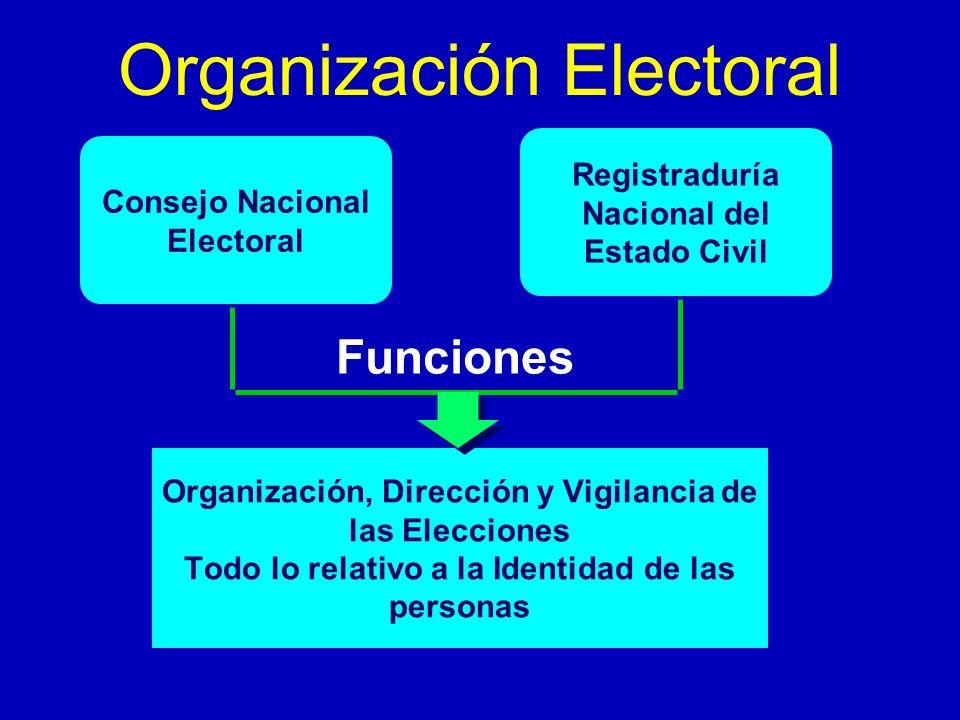 Organización, Dirección y Vigilancia de las Elecciones Todo lo relativo a la Identidad de las personas Organización Electoral Consejo Nacional Elector