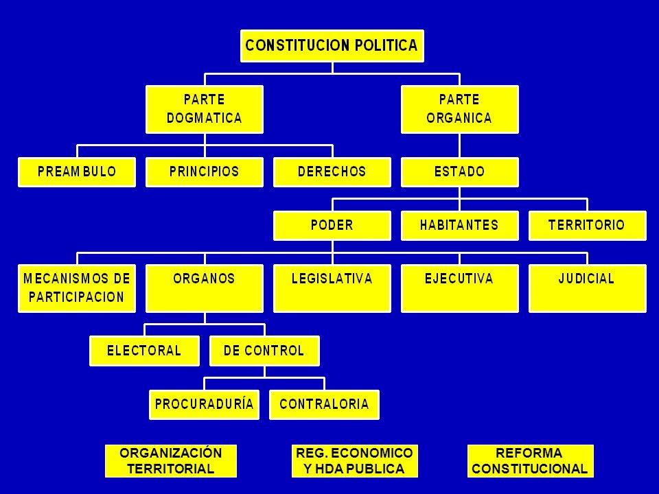 ORGANIZACIÓN TERRITORIAL REFORMA CONSTITUCIONAL REG. ECONOMICO Y HDA PUBLICA