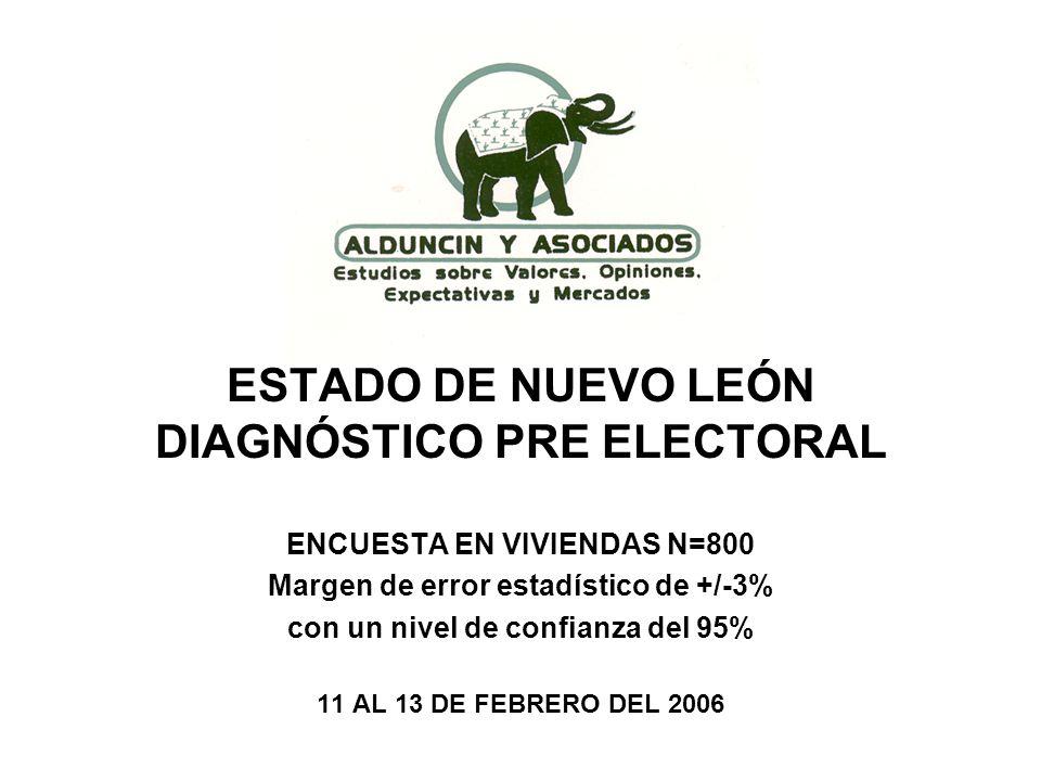 ESTADO DE NUEVO LEÓN DIAGNÓSTICO PRE ELECTORAL ENCUESTA EN VIVIENDAS N=800 Margen de error estadístico de +/-3% con un nivel de confianza del 95% 11 AL 13 DE FEBRERO DEL 2006