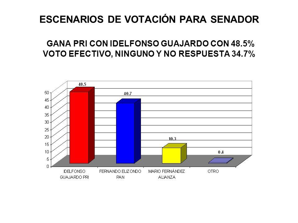 ESCENARIOS DE VOTACIÓN PARA SENADOR GANA PRI CON IDELFONSO GUAJARDO CON 48.5% VOTO EFECTIVO, NINGUNO Y NO RESPUESTA 34.7%