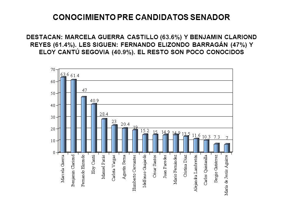 CONOCIMIENTO PRE CANDIDATOS SENADOR DESTACAN: MARCELA GUERRA CASTILLO (63.6%) Y BENJAMIN CLARIOND REYES (61.4%).