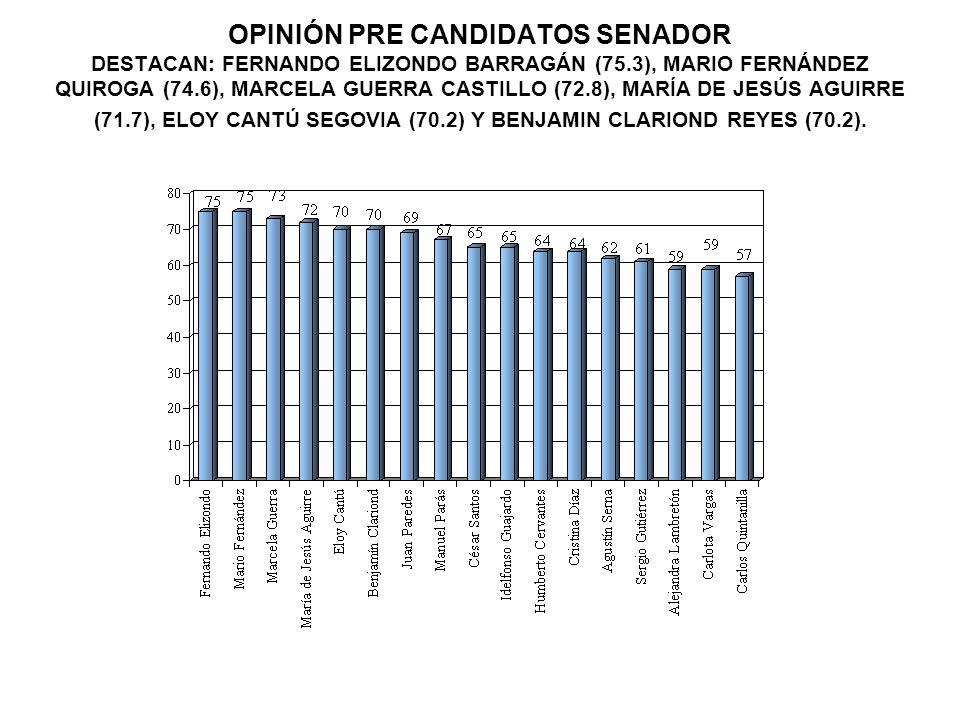 OPINIÓN PRE CANDIDATOS SENADOR DESTACAN: FERNANDO ELIZONDO BARRAGÁN (75.3), MARIO FERNÁNDEZ QUIROGA (74.6), MARCELA GUERRA CASTILLO (72.8), MARÍA DE JESÚS AGUIRRE (71.7), ELOY CANTÚ SEGOVIA (70.2) Y BENJAMIN CLARIOND REYES (70.2).